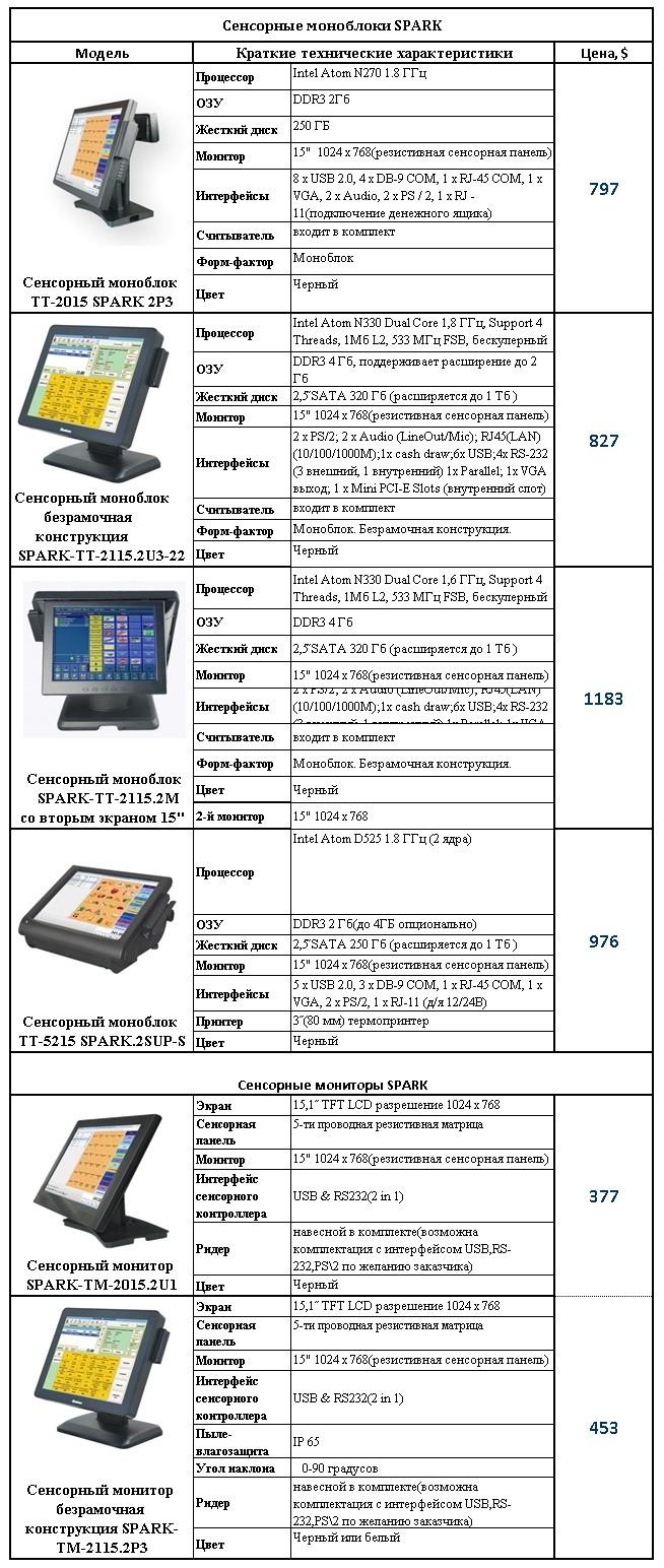 Сенсорные ПОС терминалы и мониторы Spark