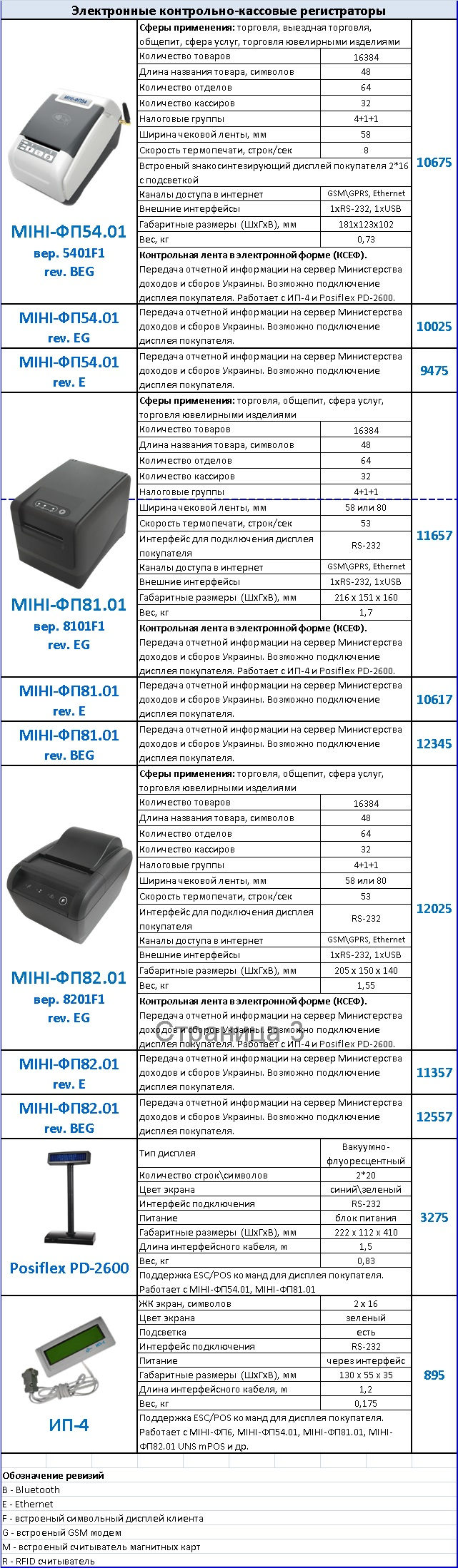 Фискальные регистраторы Мини-ФП 54.01 и Мини-ФП 81.01